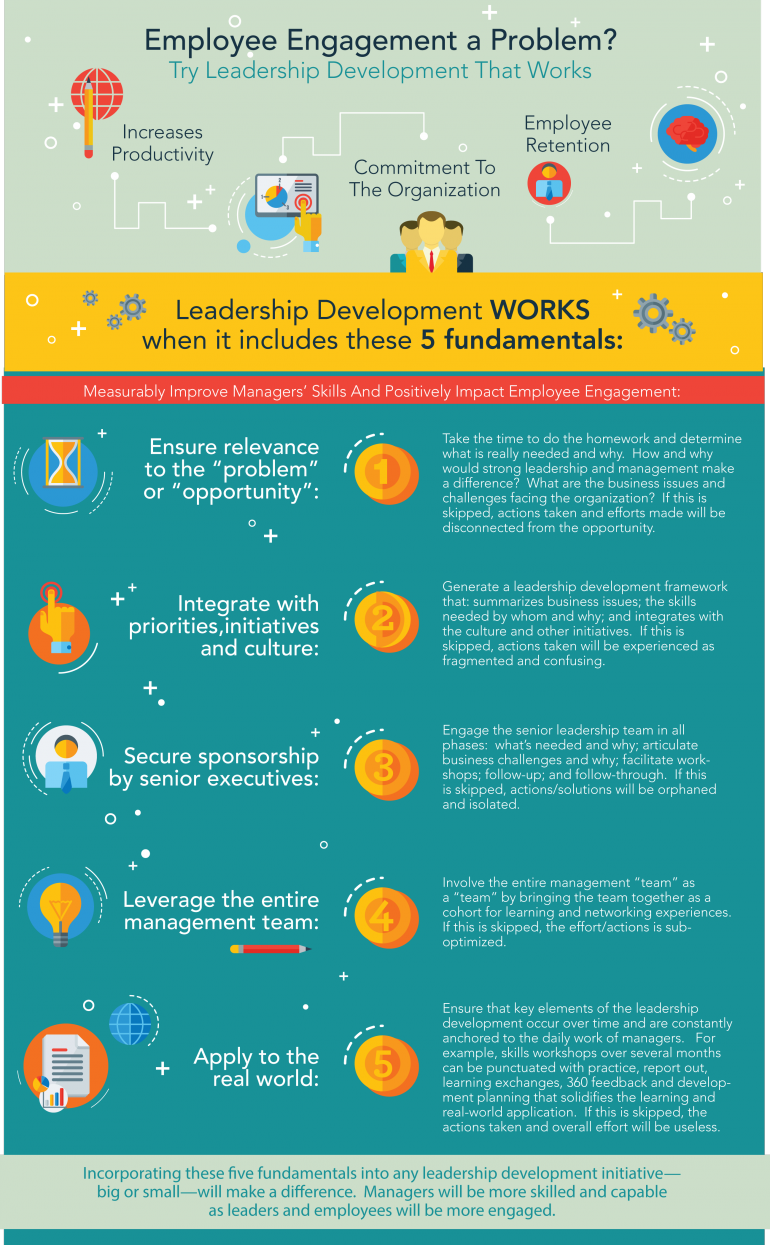 employee engagement and its development Here are the 6 most effective employee engagement strategies that will help you  your talent development platform should offer a variety of ways in which the user.